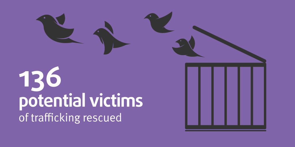 Infographic: 136 potential victims of trafficking rescued
